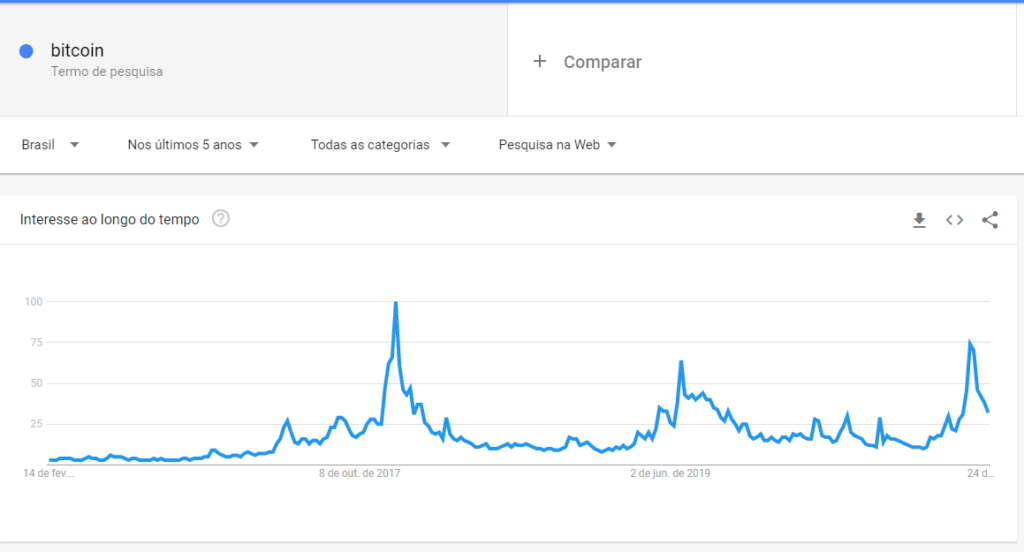google trends bitcoin